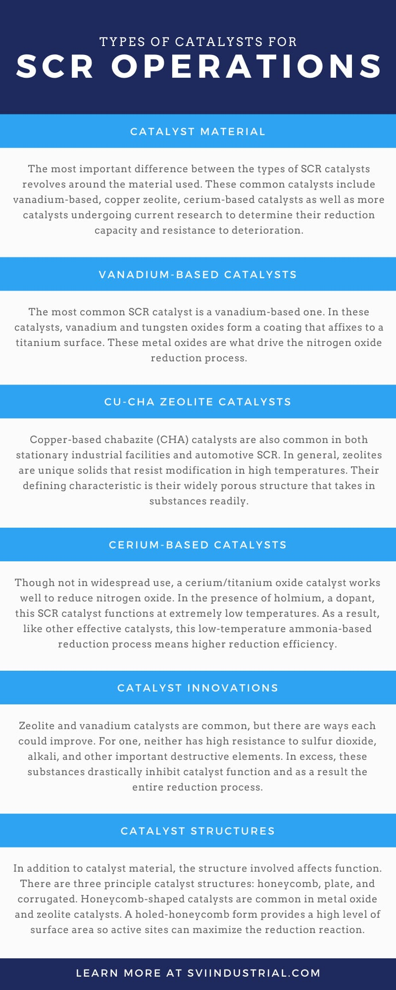 Types of Catalysts for SCR Operations